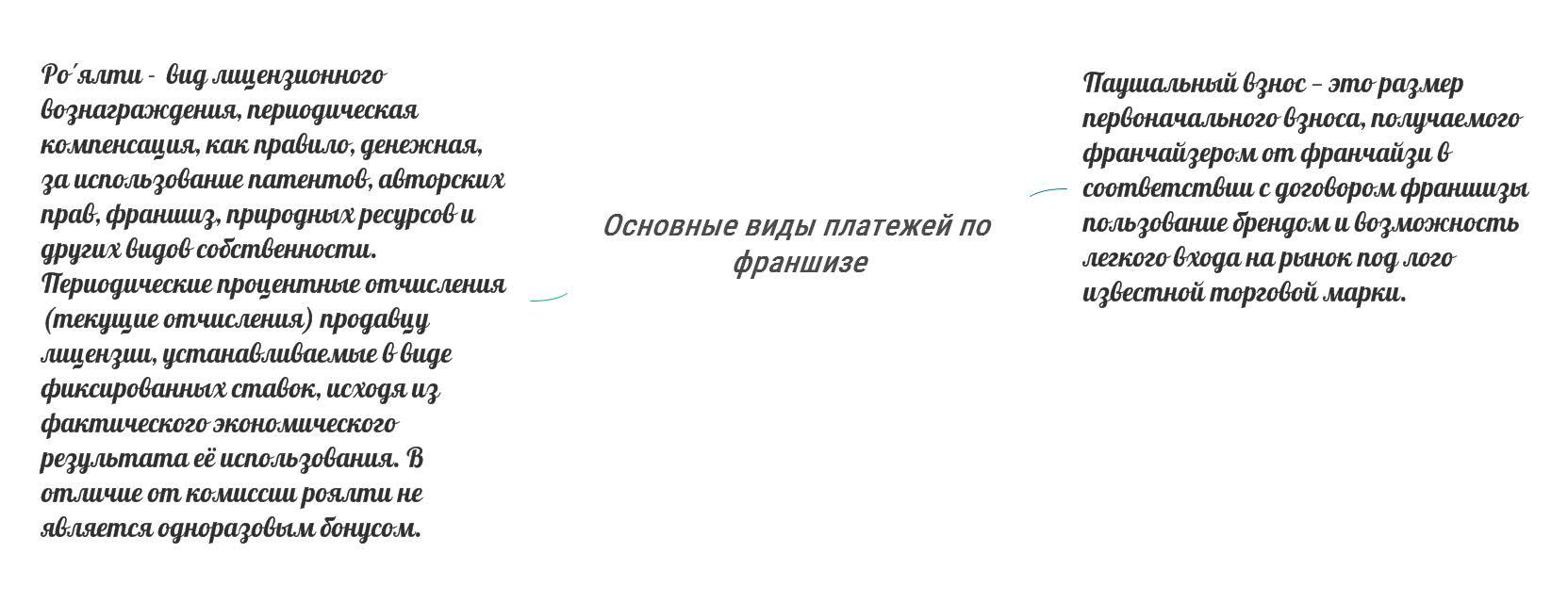 основные виды платежей по франшизе