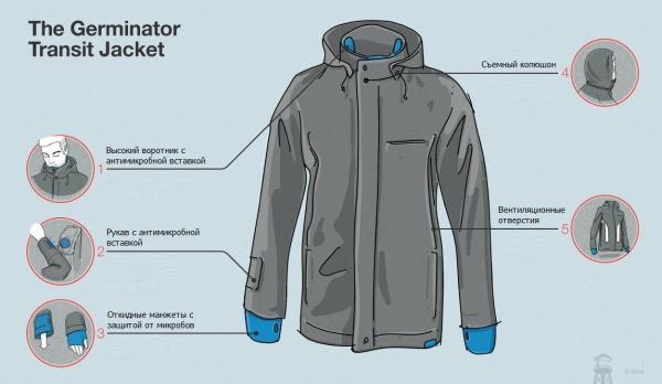 Схема куртки