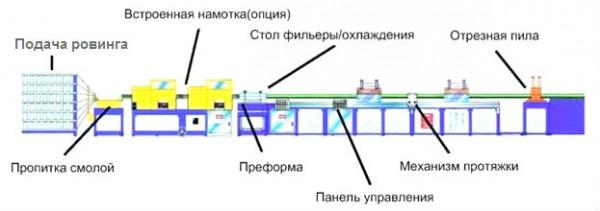 Оборудование для производства композитной арматуры (стеклопластиковой или базатопластиковой)