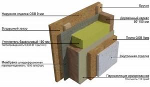 Структура панели (щита) для каркасного дома